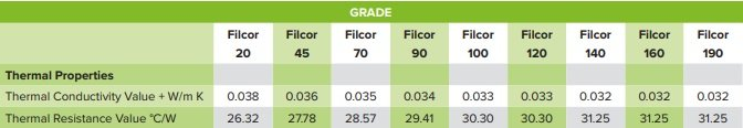 Cordek Filcor Structural Fill Expanded Polystyrene